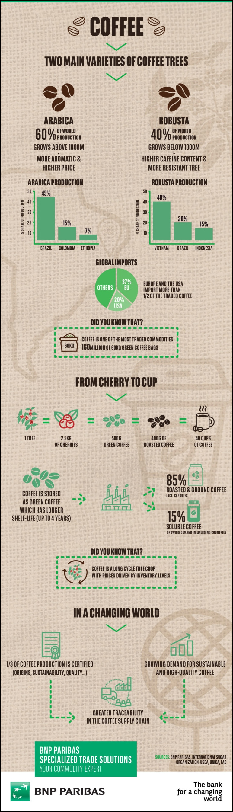 One-third of the world's coffee is certified, but with growing demand for a sustainable, high-quality product, traceability is key.