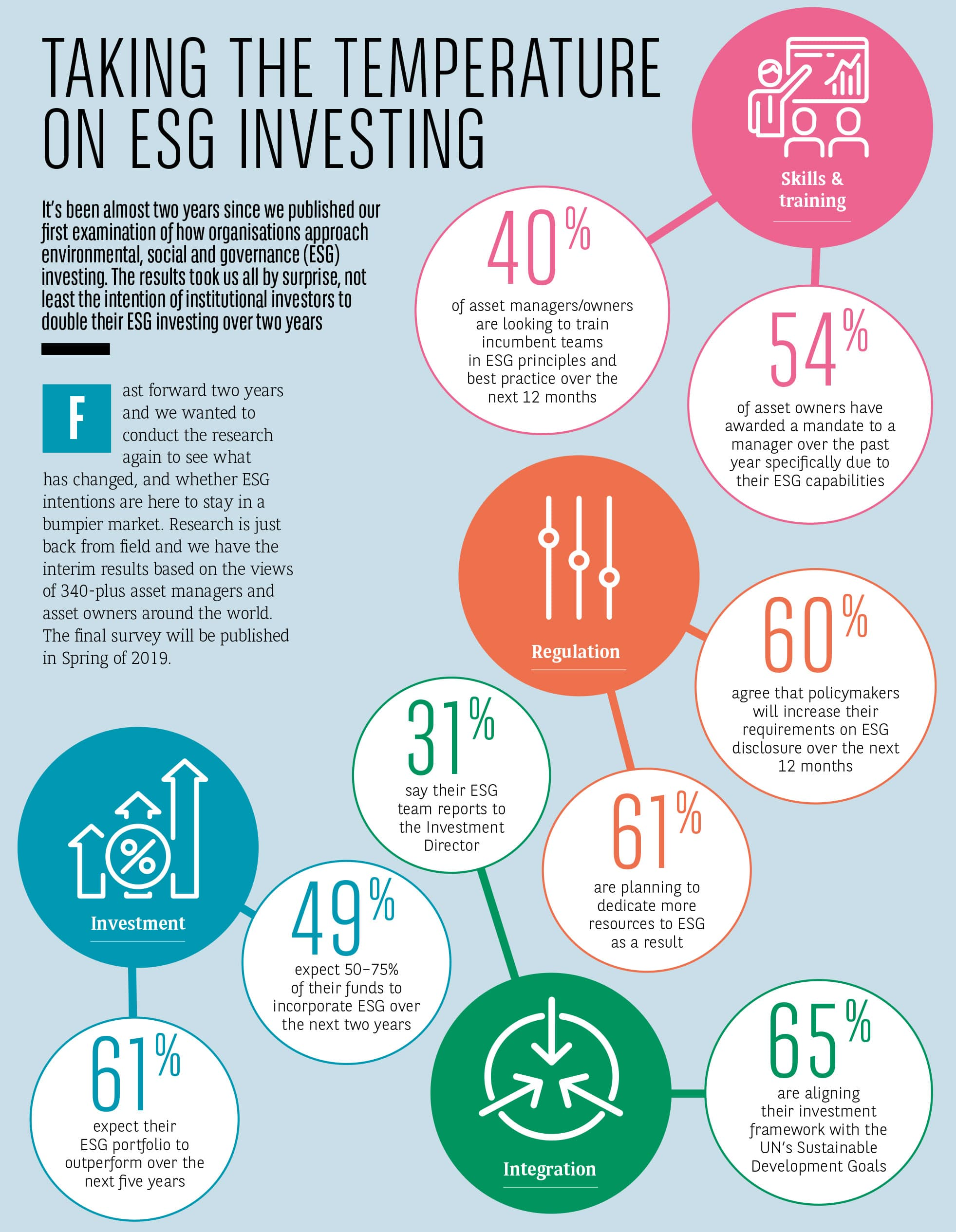 Institutional commitment to environmental, social, and governance (ESG) investing is rapidly increasing.