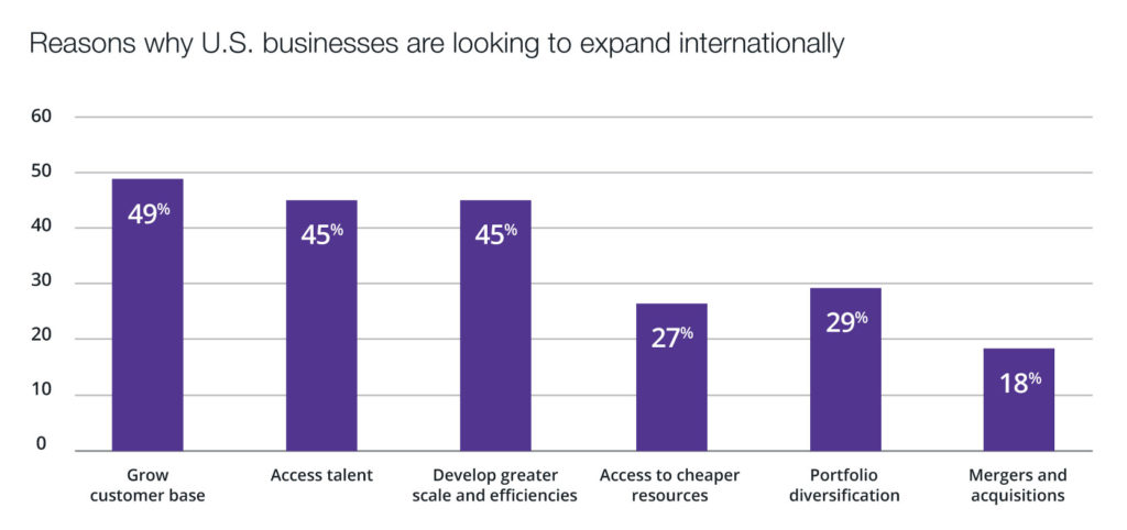 Reasons why U.S. businesses are looking to expand internationally